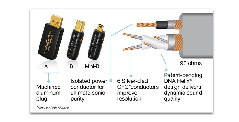 Silver Starlight® USB Cable - Wireworld Specialist